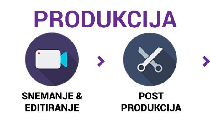 Snemanje in post produkcija