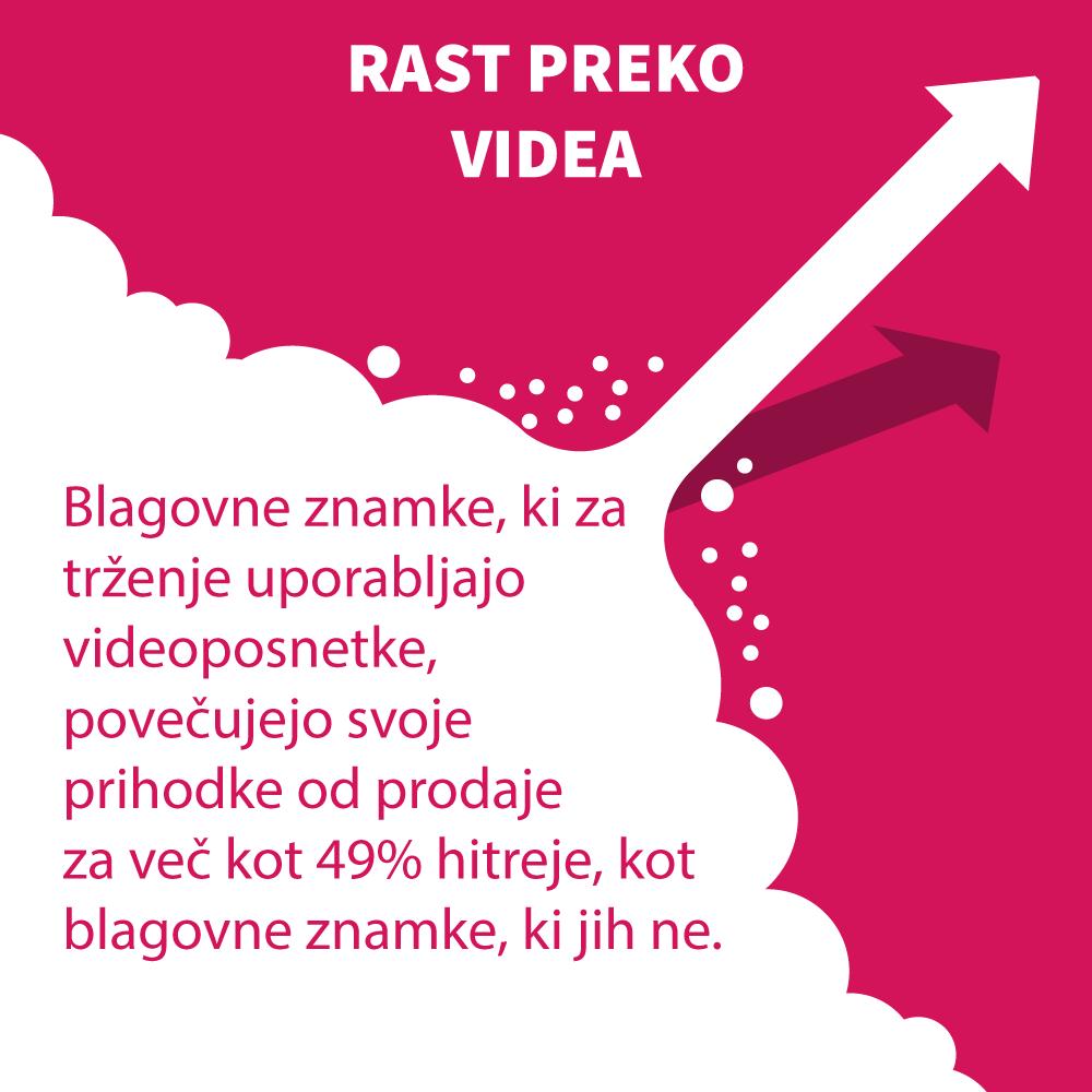 Povečajte rast preko video reklame