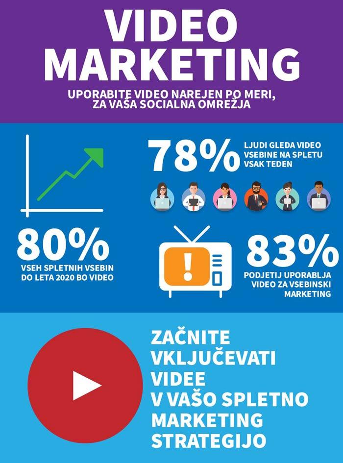 Video marketing je vedno bolj priljubljen