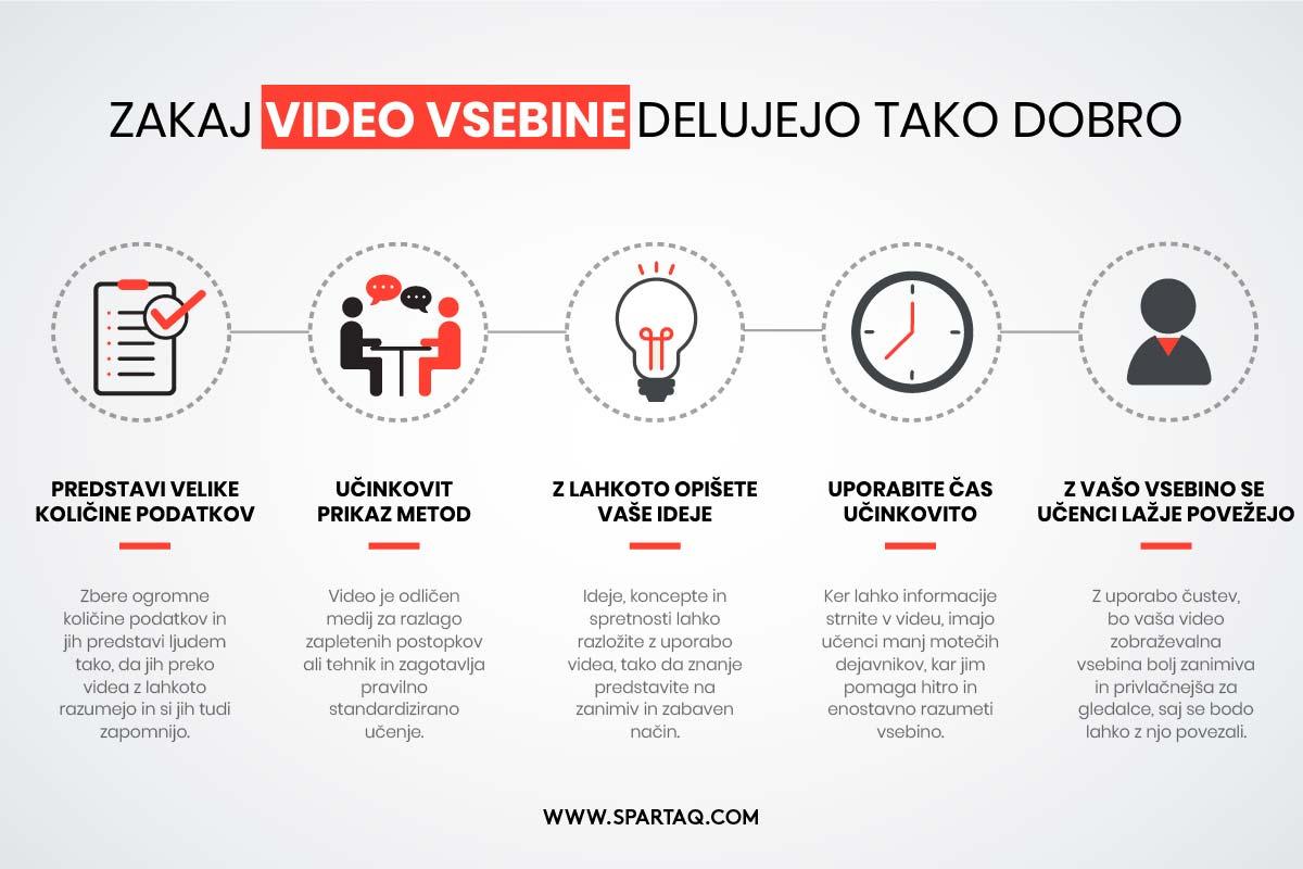 Zakaj video vsebine delujejo tako dobro?